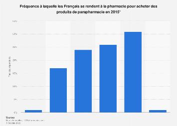 Achat de produits parapharmaceutiques : fréquence de visites en pharmacie France 2015