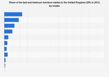 Bed and bedroom furniture market share in the United Kingdom (UK) 2015