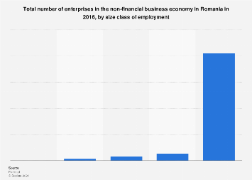 Number of enterprises in Romania, by employment size class