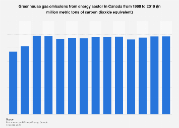 Canada's energy sector greenhouse gas emissions 1990-2016