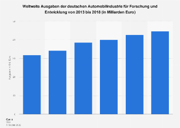 Ausgaben der deutschen Automobilindustrie für Forschung und Entwicklung bis 2017