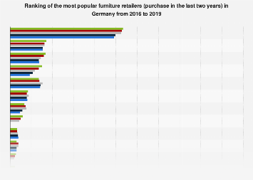 Ranking of the most popular furniture retailers in Germany 2015-2018