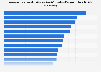 Average rental cost of apartments in European cities 2018