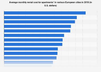 Average Apartment Al Cost In Europe 2018 Statistic