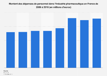 Frais de personnel de l'industrie pharmaceutique en France 2009-2016