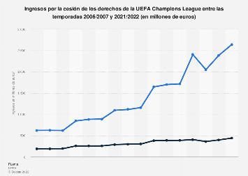 UEFA Champions League: ingresos por cesión de derechos 2006/2007-2017/2018, por tipo