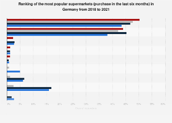 Ranking of the most popular supermarkets in Germany 2015-2018