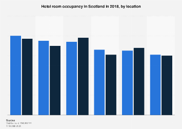 Hotel room occupancy in Scotland 2016, by location