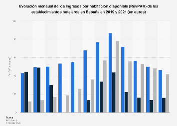 Ingresos por habitación disponible (RevPAR) de los hoteles España 2015-2016