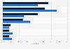 Umfrage unter Schweizer Werbeauftraggebern zu genutzten Dialogmarketing-Kanälen 2017