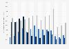 Nombre d'éloignements des clandestins par type de départ en France 2009-2017