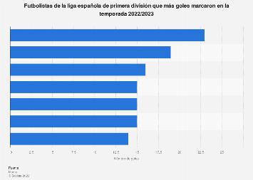 Máximos goleadores de la liga española de fútbol de primera división 2018/2019