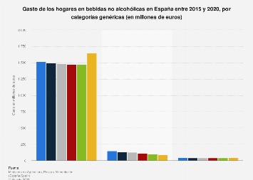 Gasto de los hogares en bebidas sin alcohol en España 2015, por categoría