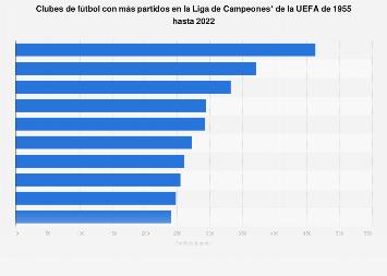 Liga de Campeones de la UEFA: clubes con más partidos jugados 2018