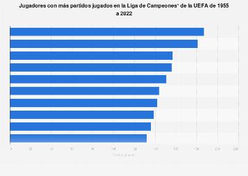 Liga de Campeones de la UEFA: jugadores con más partidos jugados hasta 2018