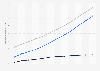 Nombre d'abonnés à Internet très haut débit en France 2011-2017
