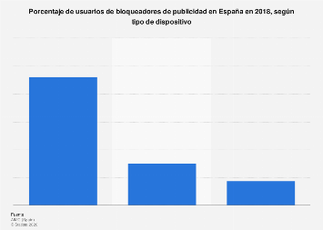 Porcentaje de usuarios de adblockers por tipo de dispositivo en España en 2018