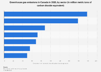 Canada's greenhouse gas emissions volume by economic sector 2016