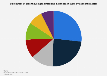 Canada's greenhouse gas emissions share by economic sector 2016