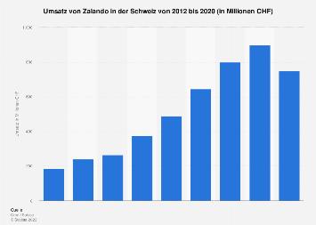 Umsatz von Zalando in der Schweiz bis 2017