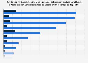 Equipos informáticos por ministerio de la Administración de España en 2016, por tipo