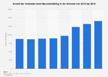 Verletzte beim Mountainbiking in der Schweiz bis 2014