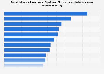 Gasto per cápita en vino en las comunidades autónomas de España 2017