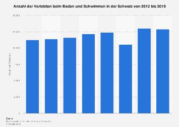 Verletzte beim Baden und Schwimmen in der Schweiz bis 2015