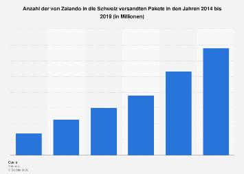 Anzahl der von Zalando in die Schweiz versandten Pakete bis 2017