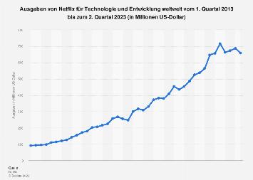 Ausgaben von Netflix für Technologie und Entwicklung weltweit bis zum 1. Quartal 2018