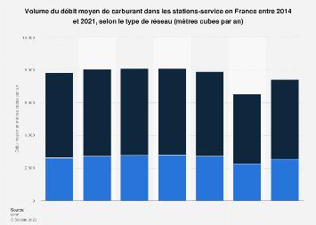 Débits moyen annuel de carburant des stations-service par réseau en France 2014-2017