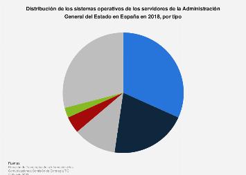 Sistemas operativos de los servidores de la Administración en España 2016, por tipo