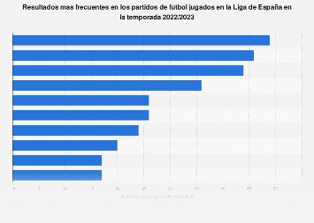 Fútbol: resultados más repetidos en primera división España 2016/2017