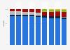 Parts de marché des carburants routiers par type en France 2014-2017