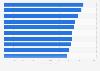 Manhattan neighborhoods with highest median rentals 2015