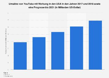 Prognose der Umsätze von YouTube mit Werbung in den USA bis 2021