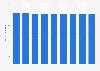 FITUR: número de países y regiones 2012-2019