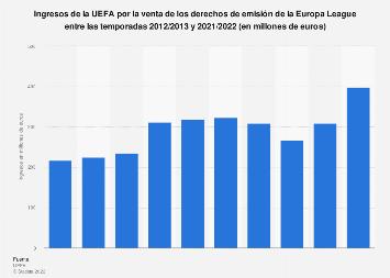 Ingresos por derechos de emisión de la UEFA Europa League 2012/2013-2017/2018