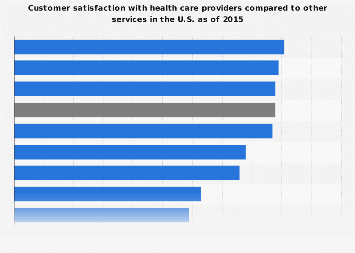 General customer satisfaction health care and others in the U.S. 2015