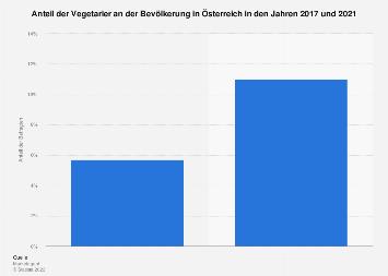 Umfrage zu Essgewohnheiten in Österreich bis 2017