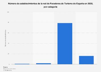 Paradores de Turismo por categoría España 2017