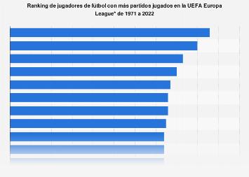 UEFA Europa League: jugadores con más partidos jugados hasta 2018