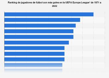 UEFA Europa League: jugadores con más goles hasta 2019