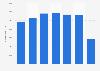 Cifra anual de turistas alojados en Paradores de Turismo de España 2014-2018