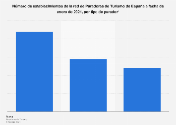 Paradores de Turismo según tipo España 2019