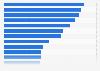 Umsatz der führenden Unternehmen weltweit im Jahr 2014 (in Millionen US-Dollar)