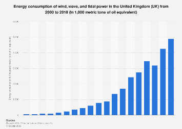 Consumption of energy from wind, wave, and tidal in the United Kingdom (UK) 2000-2016