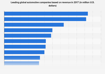 Global leading automotive companies by revenue in 2015