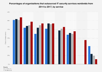 Outsourcing of IT security services, as of 2016, by organization size