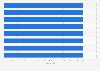 Spieler mit den meisten Toren in einem Spiel bei Fußball-Europameisterschaft bis 2016